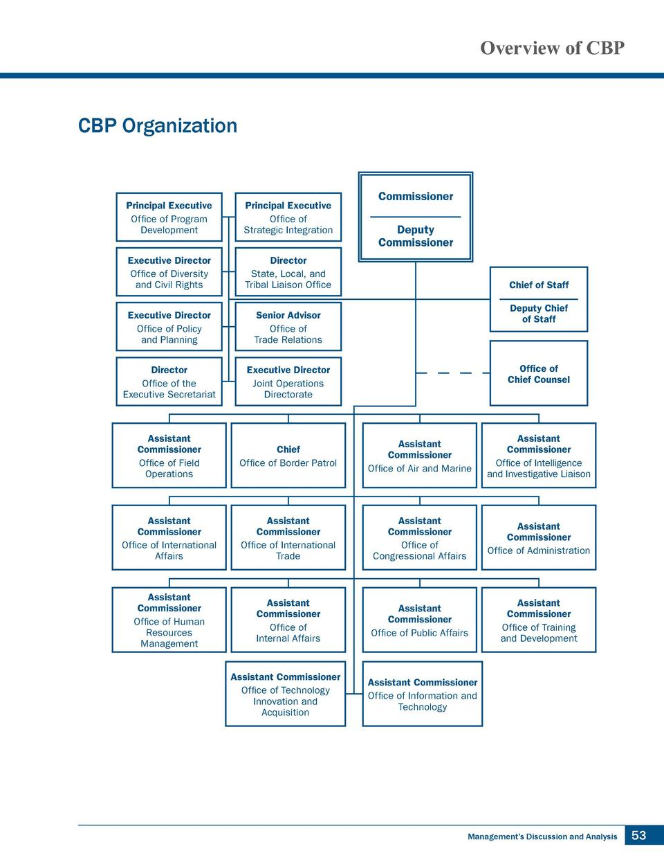 Overview of CBP  Overview of CBP CBP Organization CBP Organization Commissioner  Principal Executive Office of Program Dev...