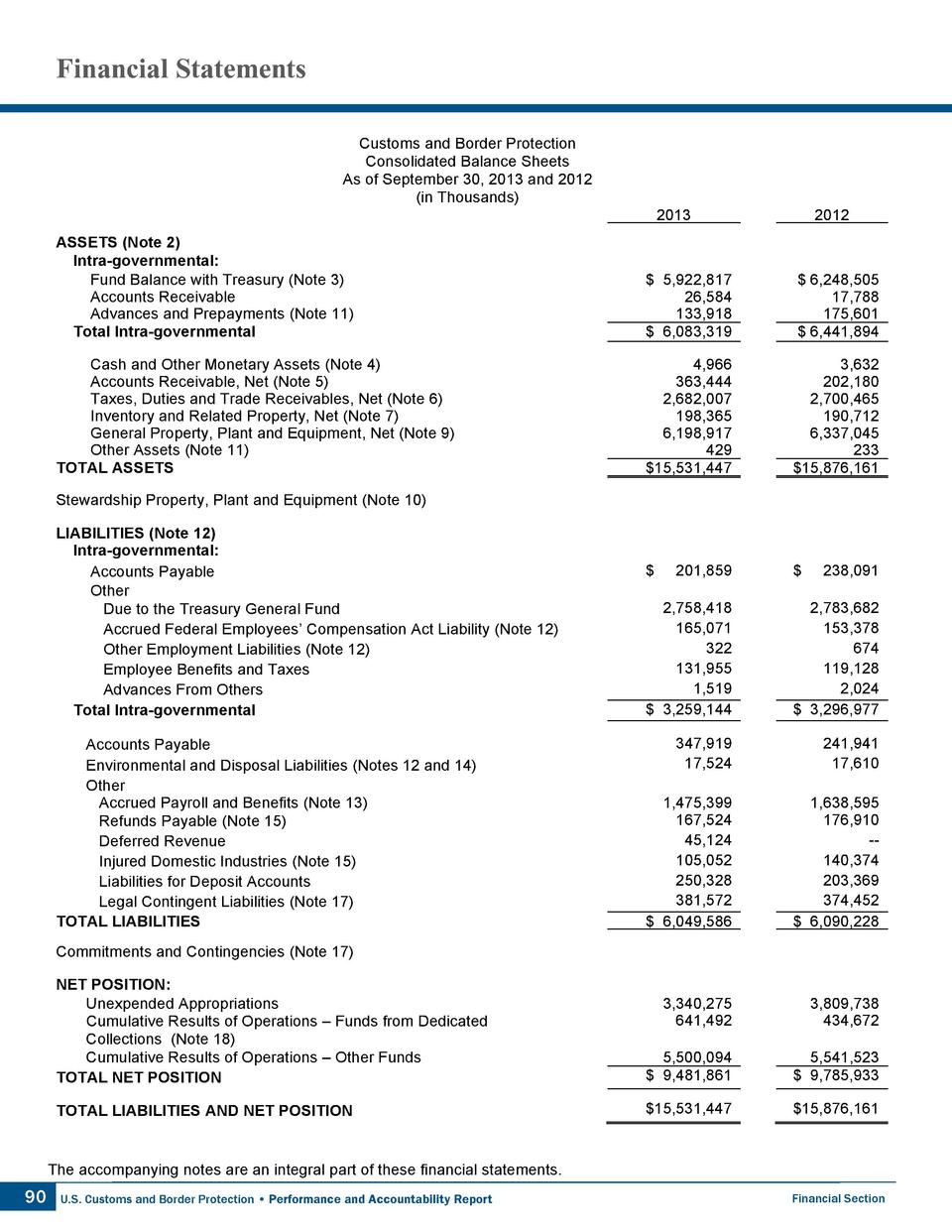 Financial Statements Customs and Border Protection Consolidated Balance Sheets As of September 30, 2013 and 2012  in Thous...