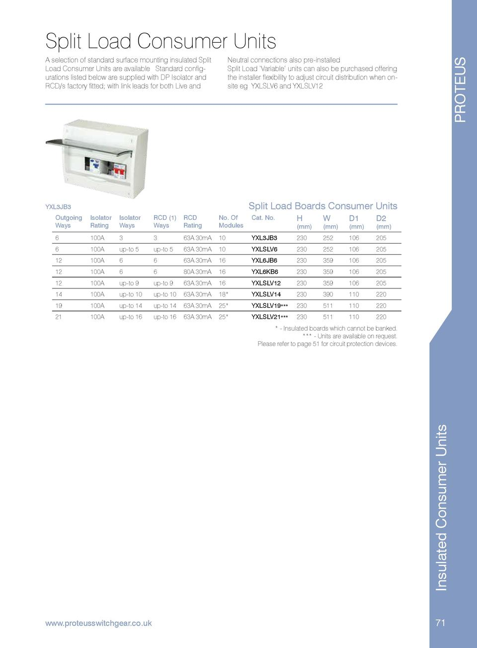 Split Load Consumer Units PROTEUS  Neutral connections also pre-installed. Split Load    Variable    units can also be pur...