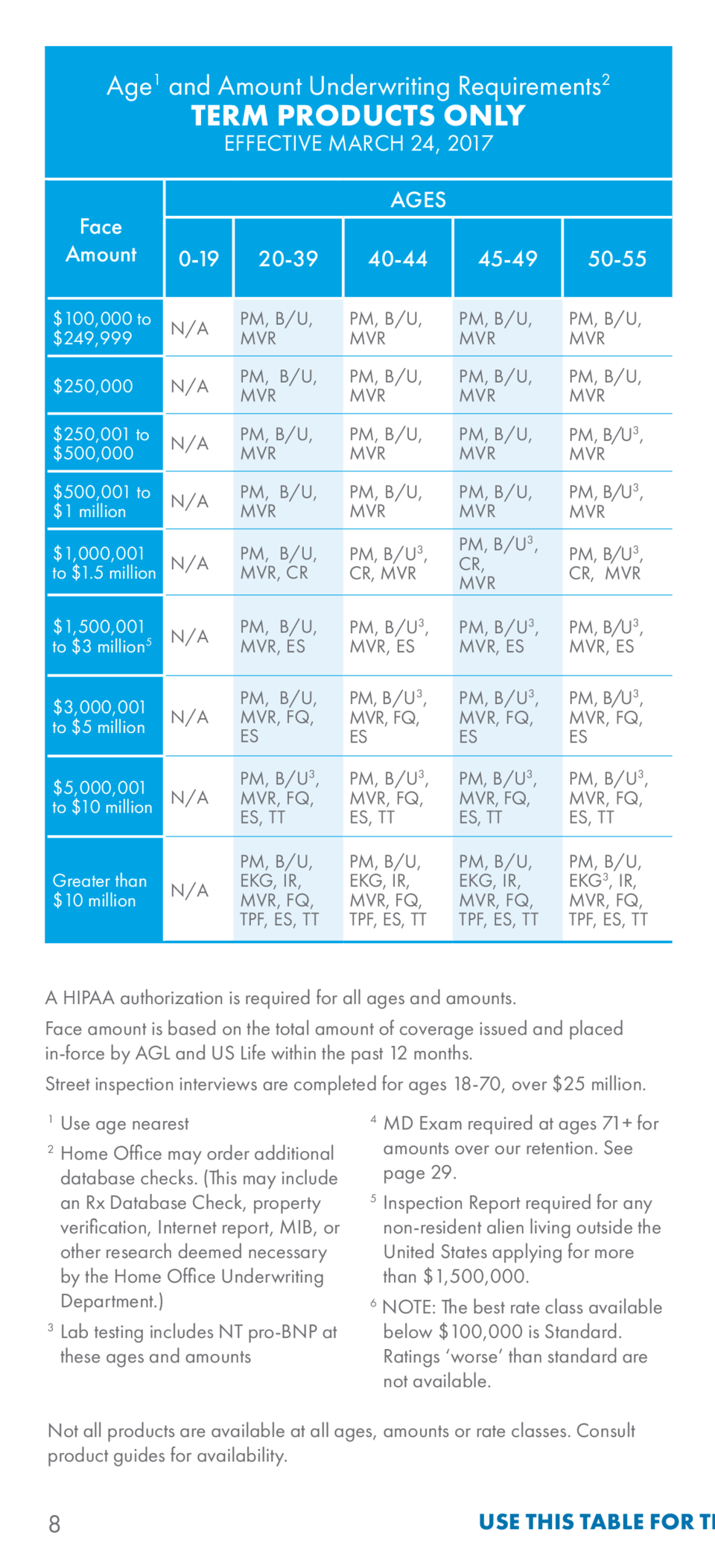 Aig field underwriting guide simplebooklet age1 and amount underwriting requirements2 age1 and amount underwriting requirements2 effective march 24 2017 effectiv 1betcityfo Image collections