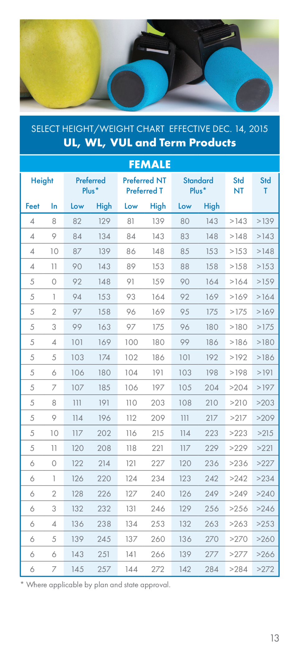 Aig the life insurance pro select height weight chart effective dec 14 2015 select height weight chart effective dec nvjuhfo Choice Image