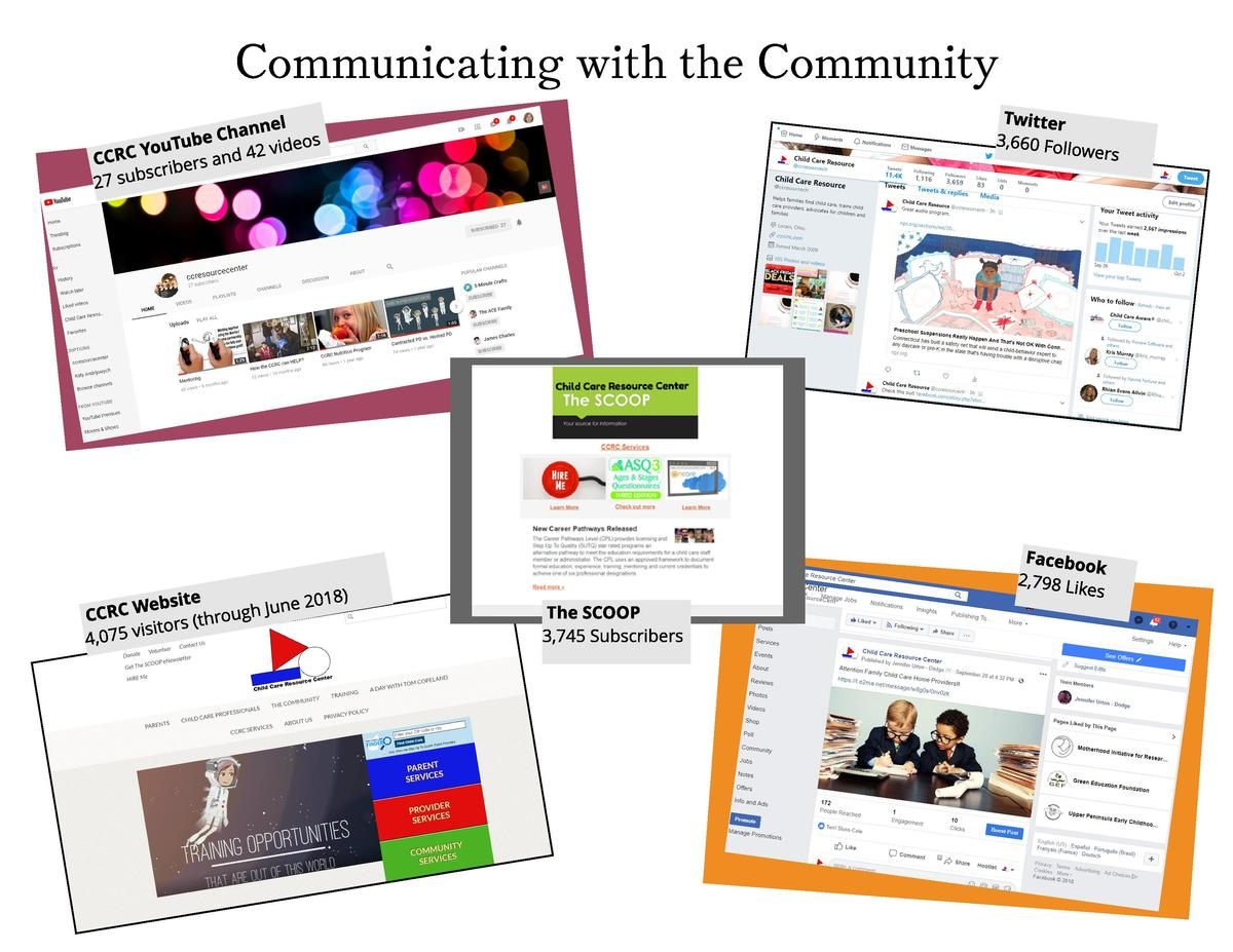 Communicating with the Community Tw it t e r 3,660 Fo ll ow  el Ch a n n e b u eo s Yo u T 4 2 vi d d n CCRC a rs scr i b ...